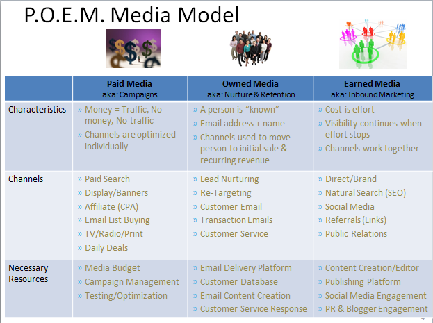 Paid Owned Earned Media POEM Model