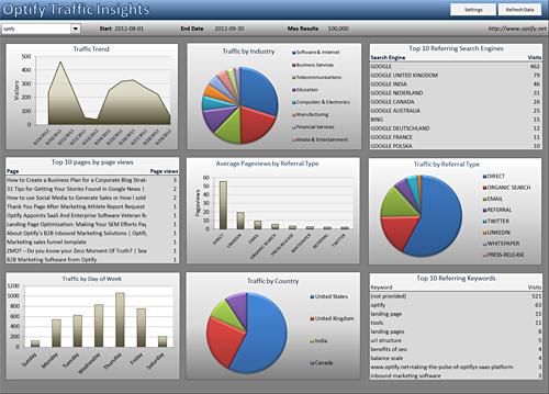 Marketing API Dashboard from Optify