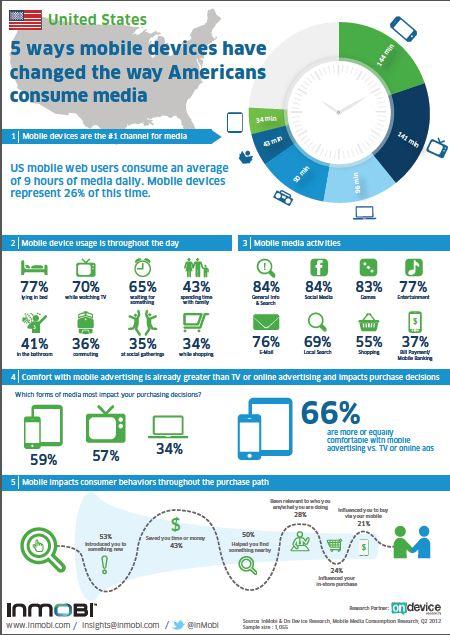 Mobile-Media-Consumption-2012