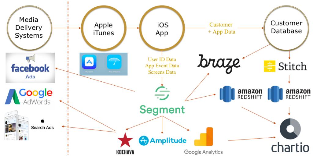 Primary Marketing + Analytics Tech Stack